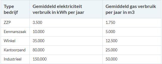 energieverbruik per branche